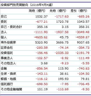 20160428 bumonbetsu