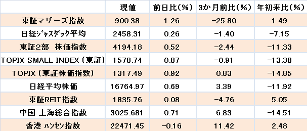 20160809-indexes