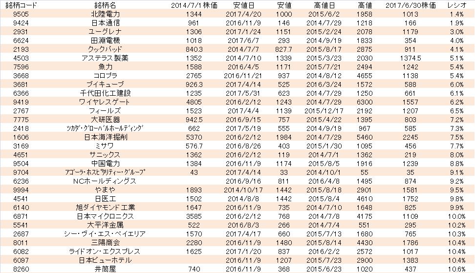 の 日医 株価 工